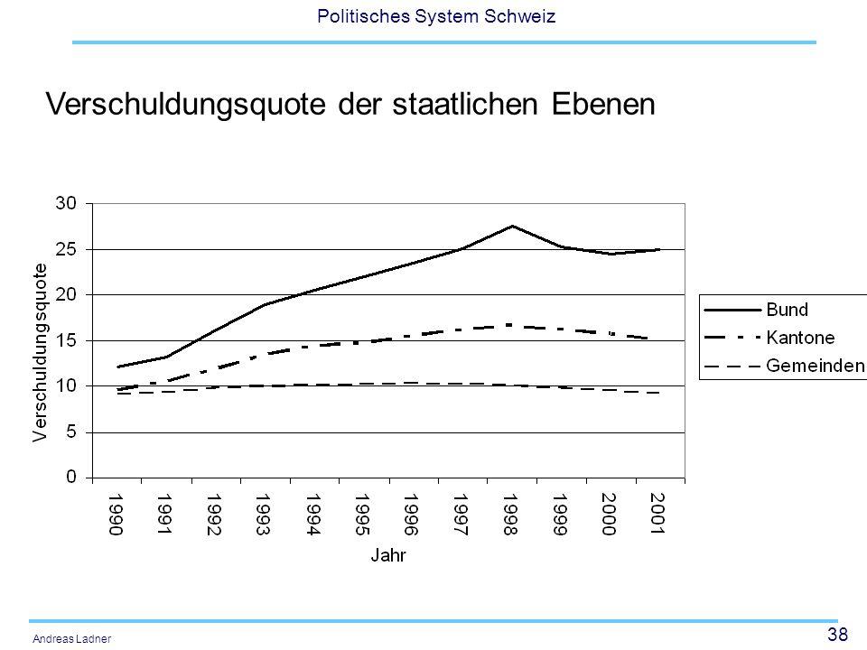 Verschuldungsquote der staatlichen Ebenen