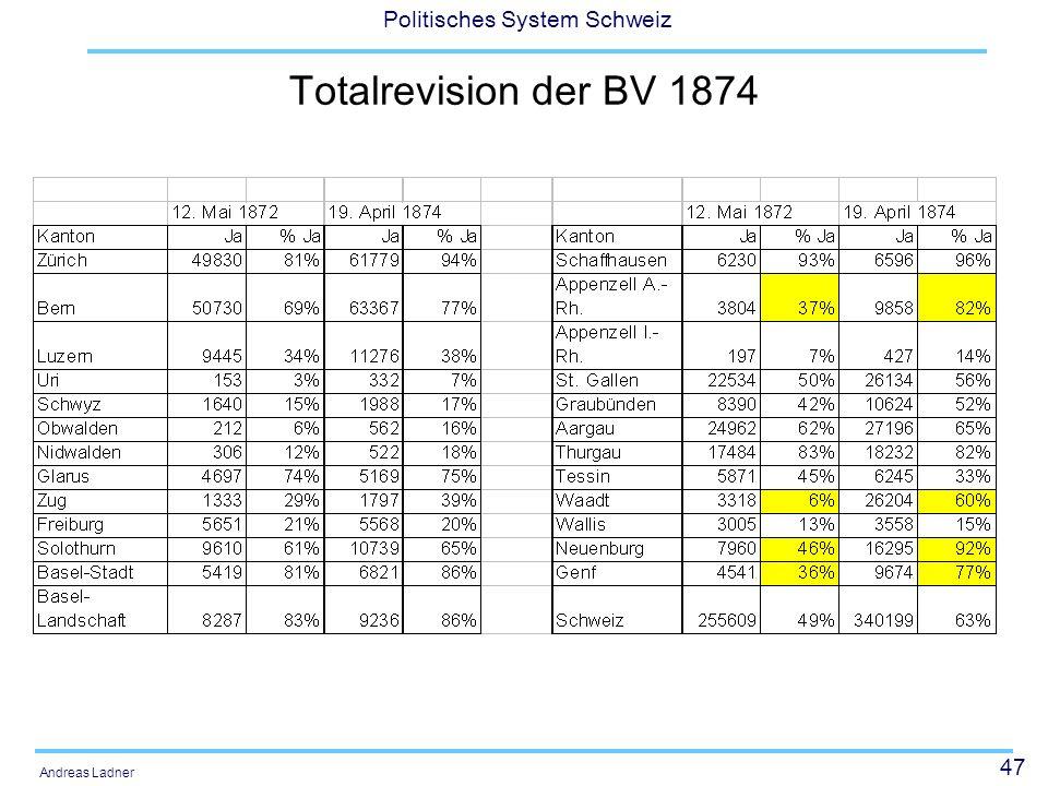 Totalrevision der BV 18741. Revision: Pro: Ein Recht, eine Armee - Contra: Ein Recht, eine Armee ein König.