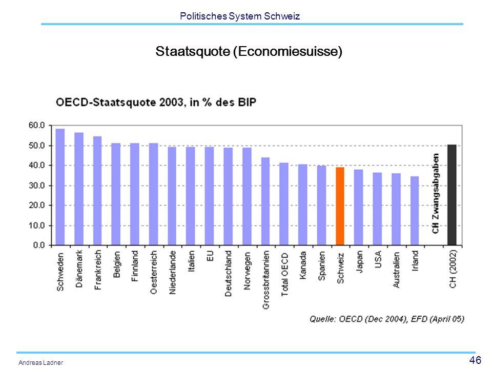 Staatsquote (Economiesuisse)