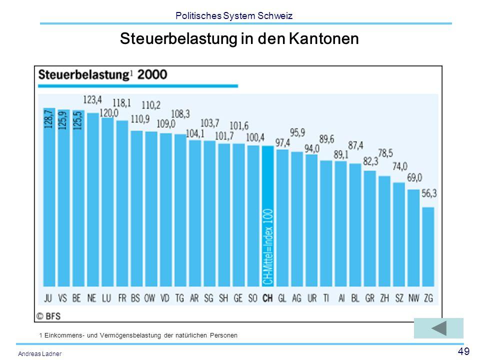 Steuerbelastung in den Kantonen