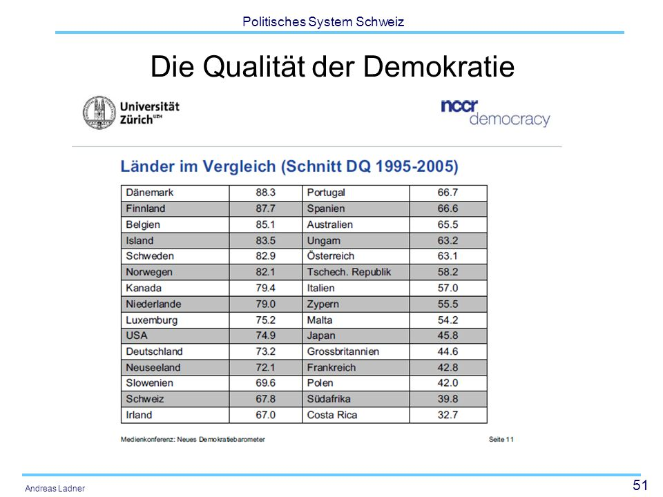 Die Qualität der Demokratie