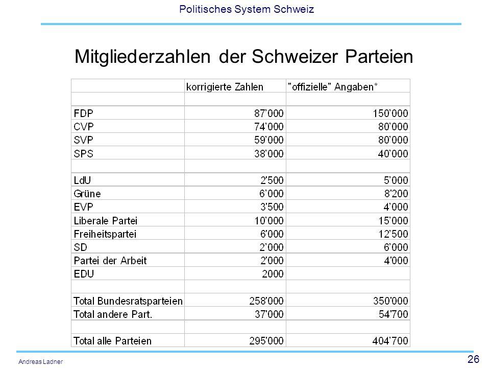 Mitgliederzahlen der Schweizer Parteien
