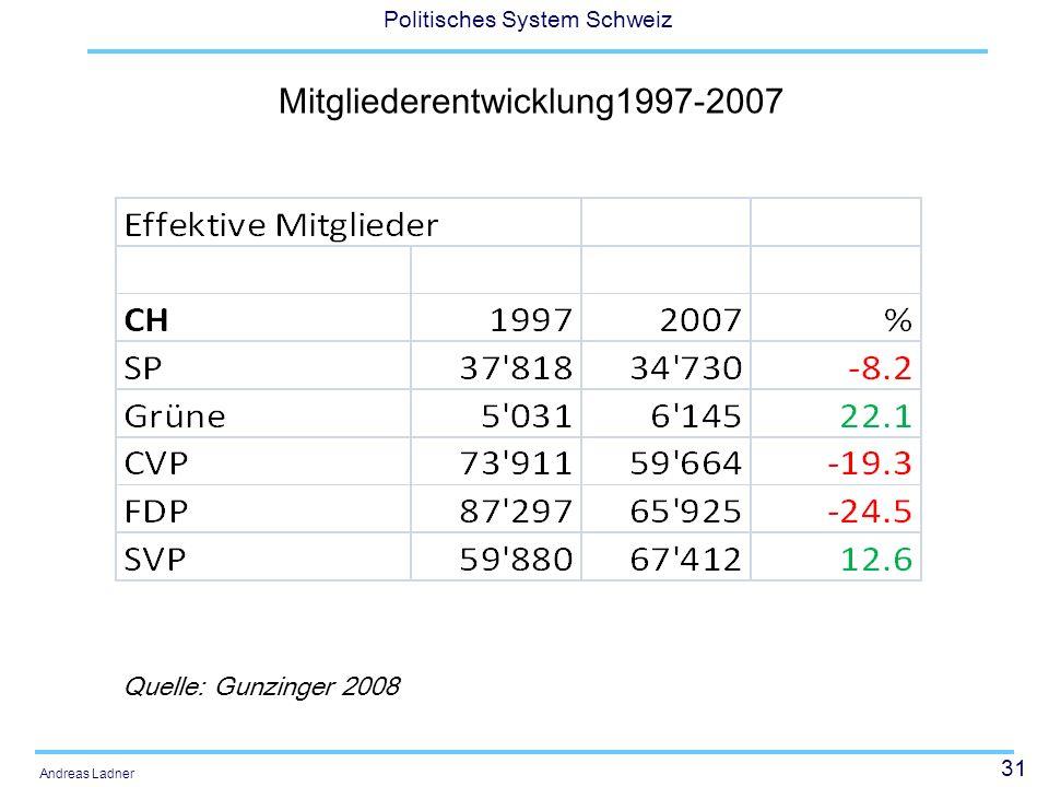 Mitgliederentwicklung1997-2007