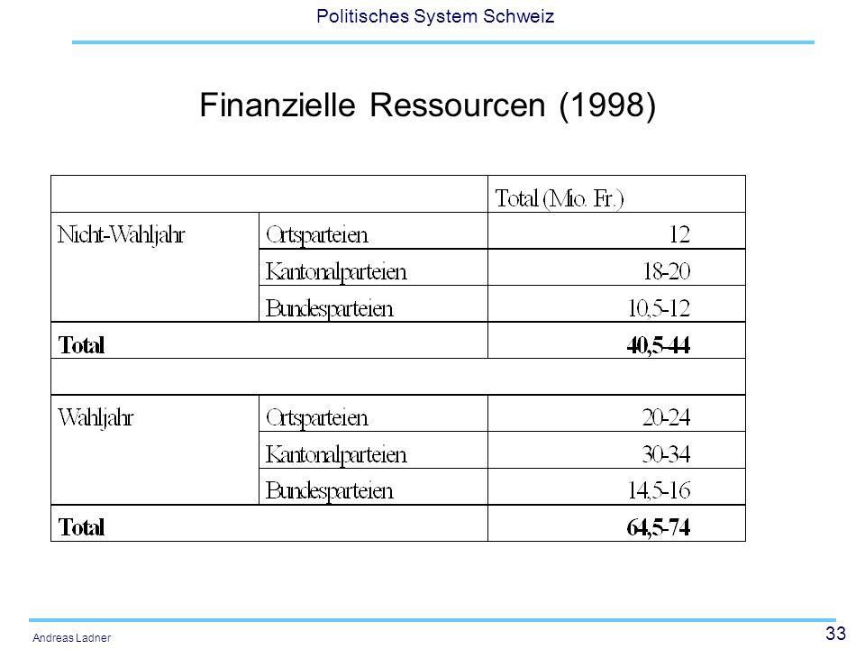 Finanzielle Ressourcen (1998)