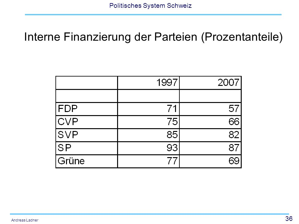 Interne Finanzierung der Parteien (Prozentanteile)