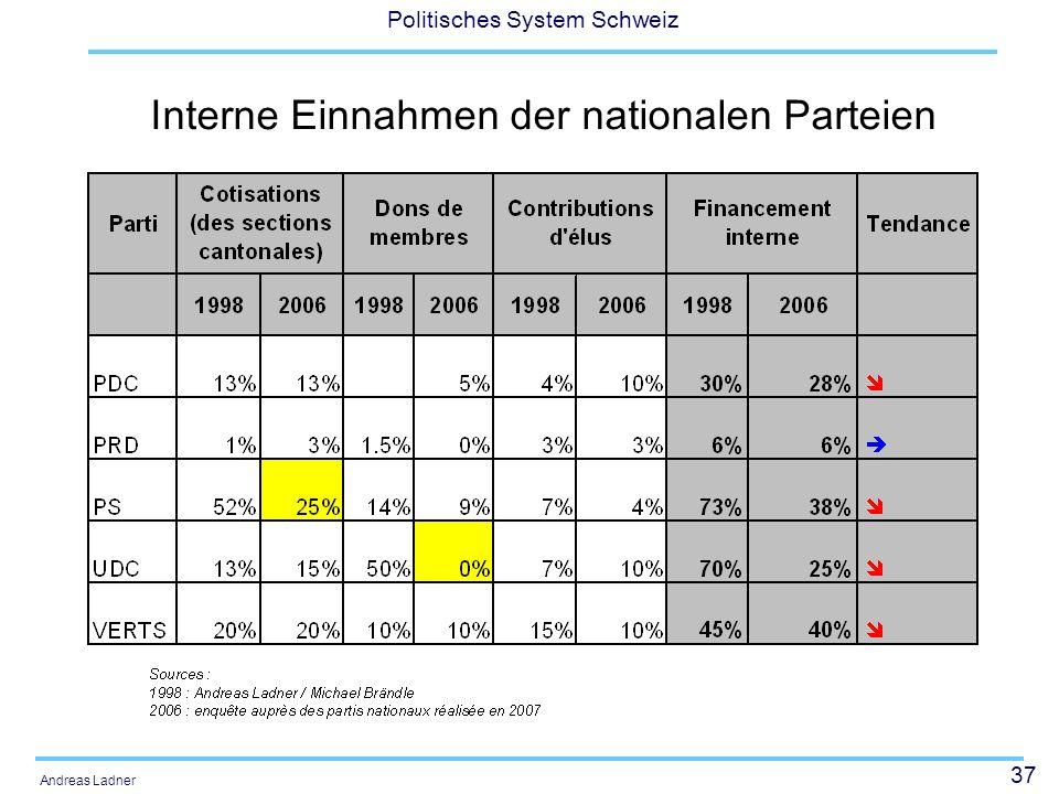 Interne Einnahmen der nationalen Parteien