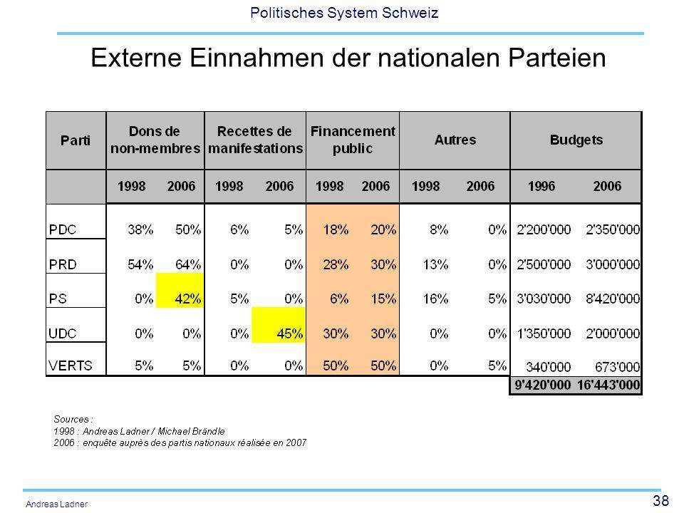Externe Einnahmen der nationalen Parteien