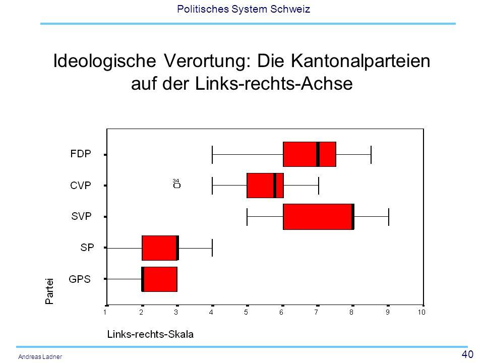 Ideologische Verortung: Die Kantonalparteien auf der Links-rechts-Achse
