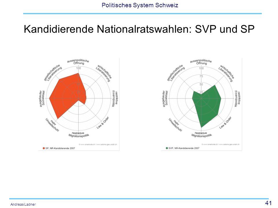 Kandidierende Nationalratswahlen: SVP und SP
