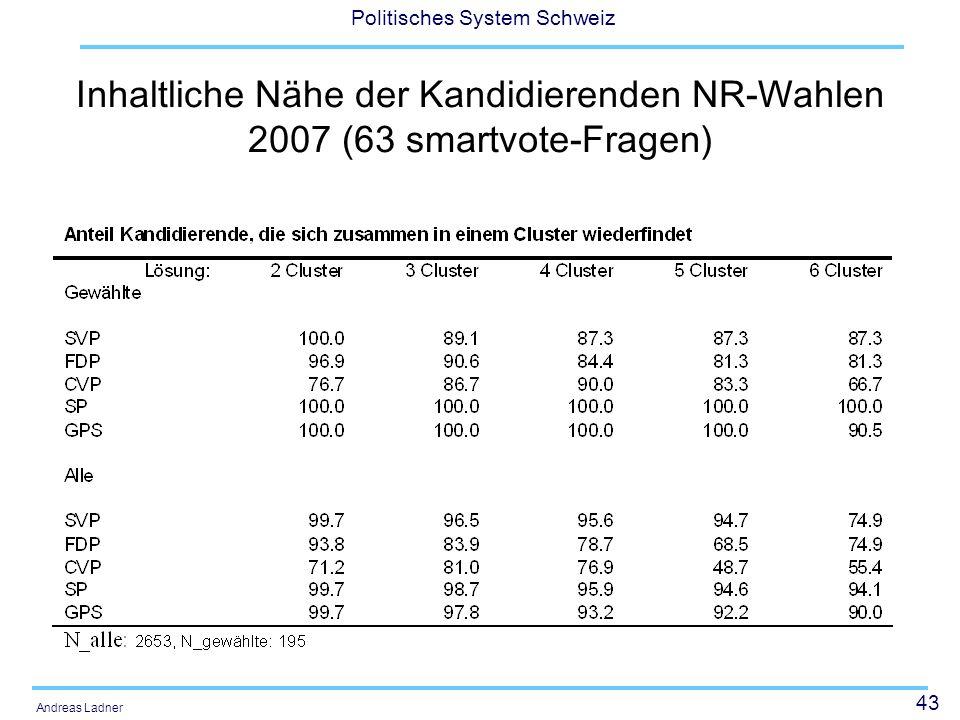 Inhaltliche Nähe der Kandidierenden NR-Wahlen 2007 (63 smartvote-Fragen)