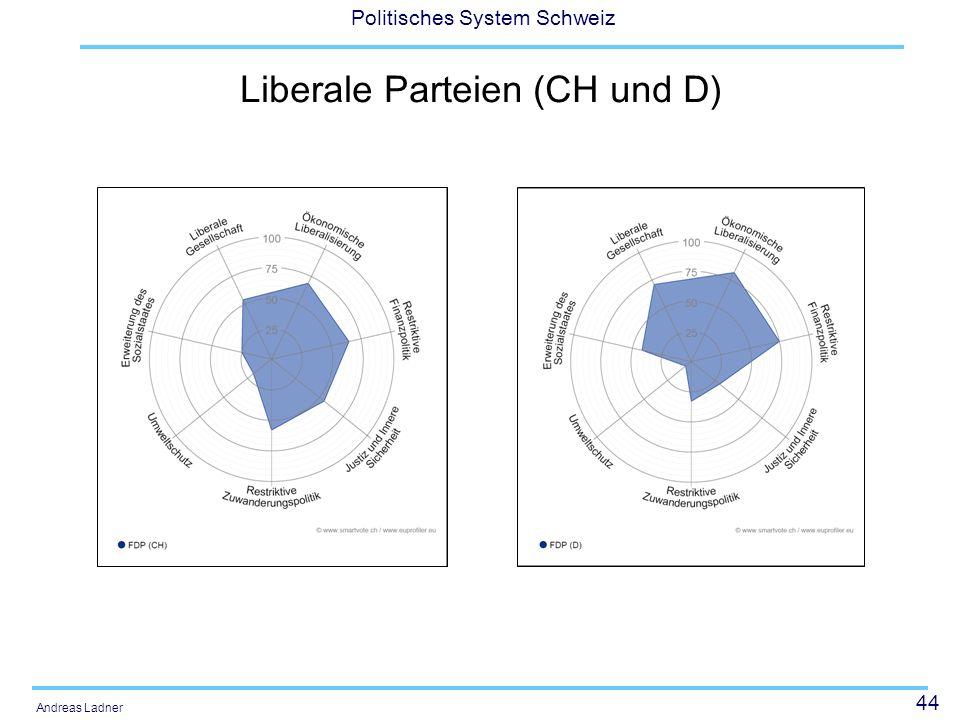 Liberale Parteien (CH und D)