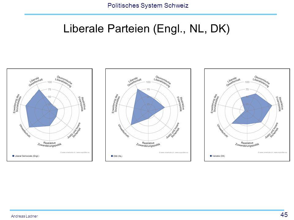 Liberale Parteien (Engl., NL, DK)