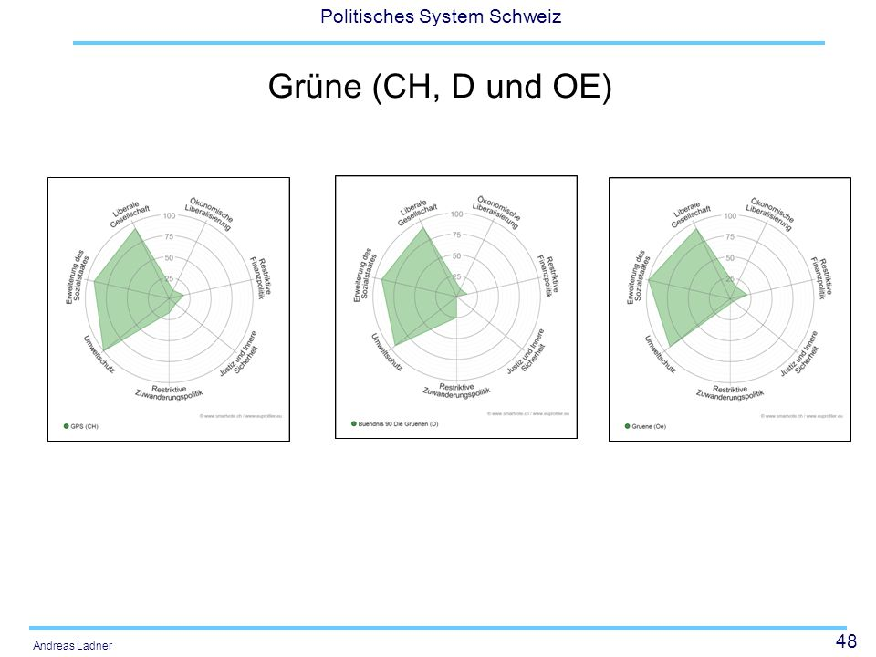 Grüne (CH, D und OE)