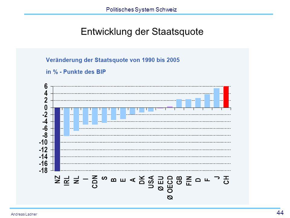 Entwicklung der Staatsquote