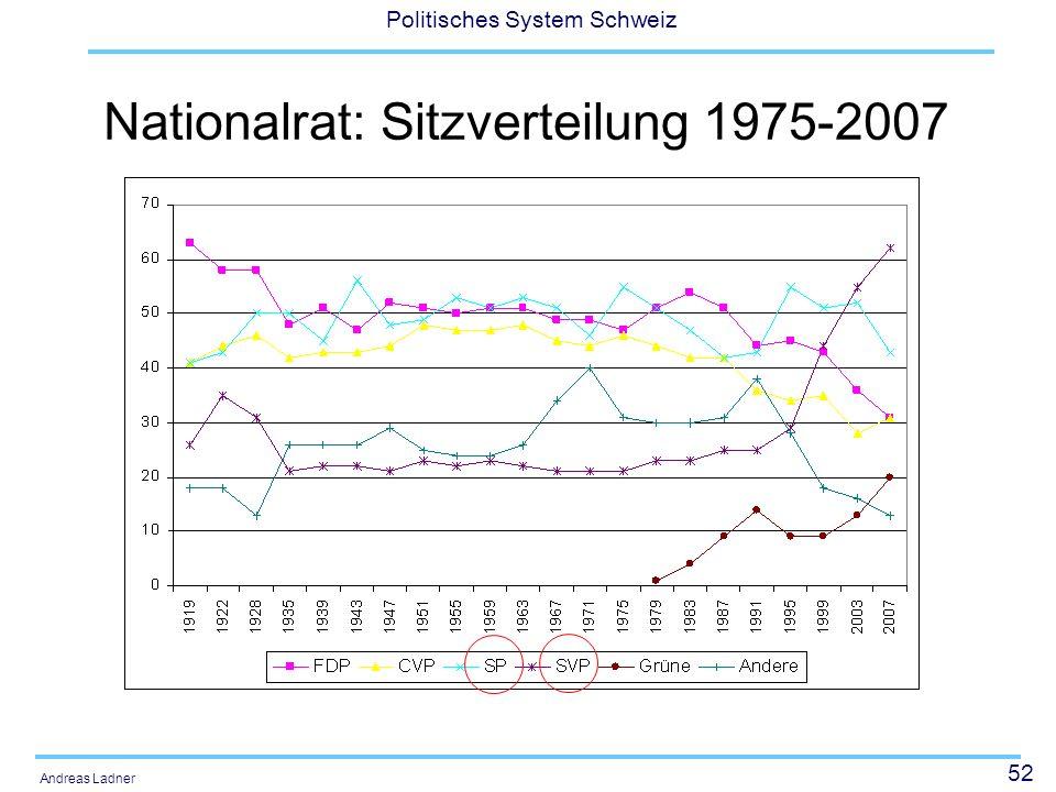 Nationalrat: Sitzverteilung 1975-2007