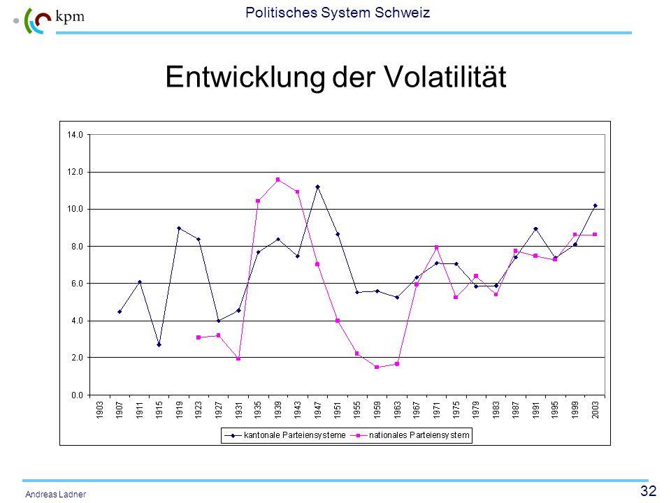 Entwicklung der Volatilität