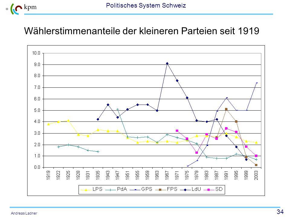 Wählerstimmenanteile der kleineren Parteien seit 1919