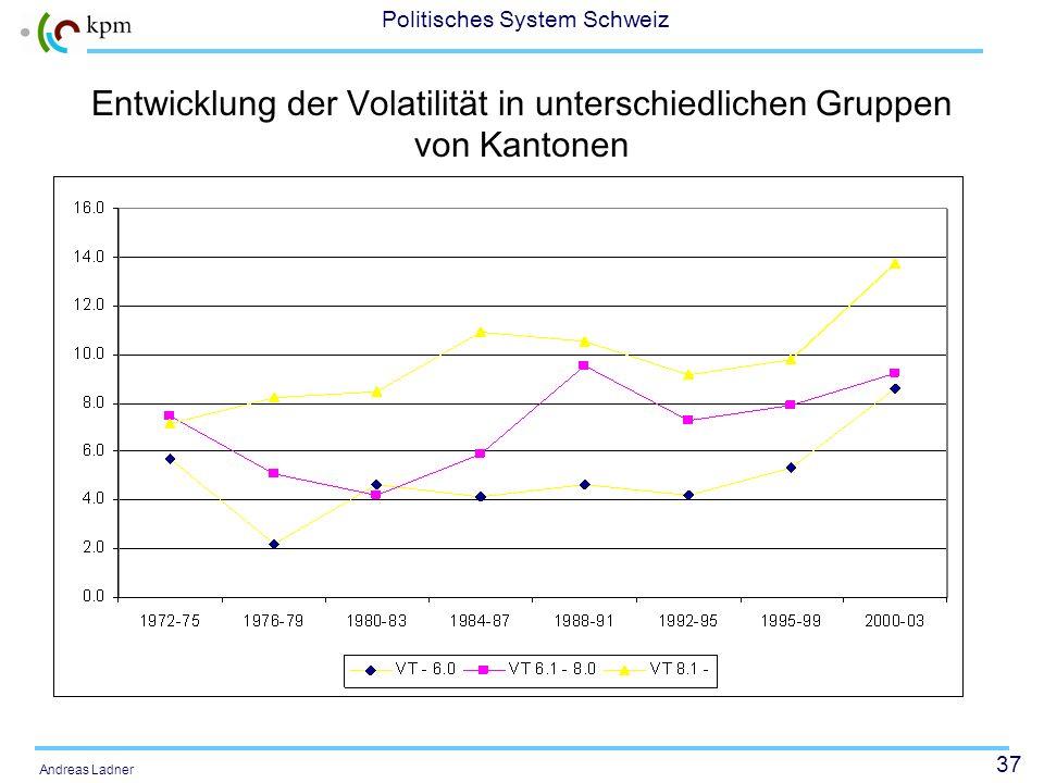 Entwicklung der Volatilität in unterschiedlichen Gruppen von Kantonen