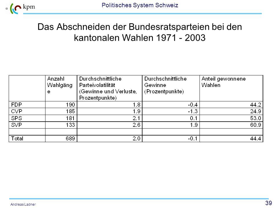 Das Abschneiden der Bundesratsparteien bei den kantonalen Wahlen 1971 - 2003