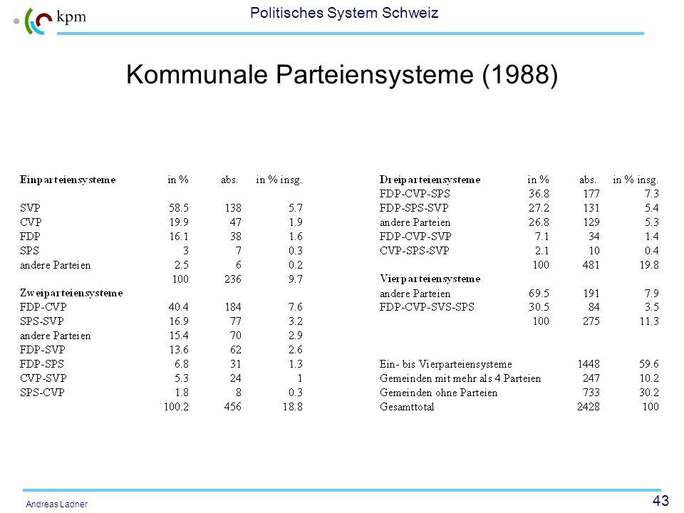 Kommunale Parteiensysteme (1988)
