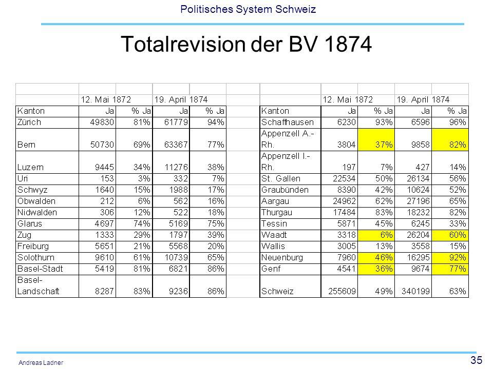 Totalrevision der BV 1874 1. Revision: Pro: Ein Recht, eine Armee - Contra: Ein Recht, eine Armee ein König.
