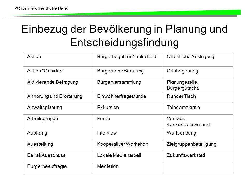 Einbezug der Bevölkerung in Planung und Entscheidungsfindung