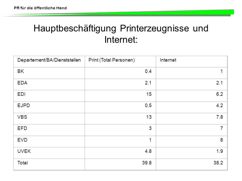 Hauptbeschäftigung Printerzeugnisse und Internet: