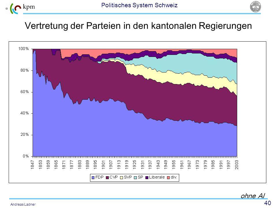 Vertretung der Parteien in den kantonalen Regierungen