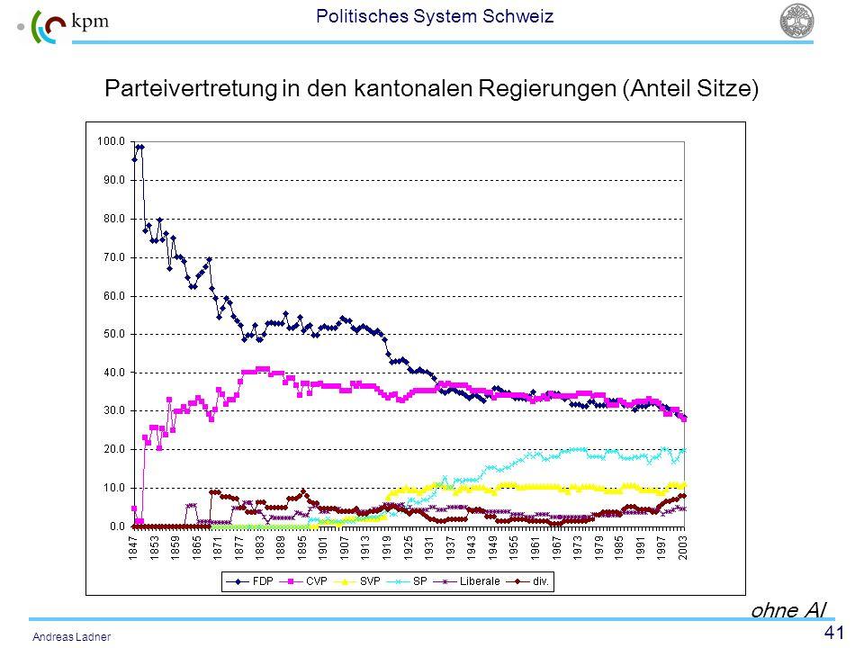 Parteivertretung in den kantonalen Regierungen (Anteil Sitze)