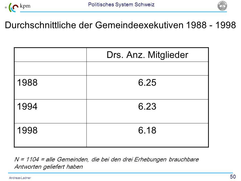 Durchschnittliche der Gemeindeexekutiven 1988 - 1998