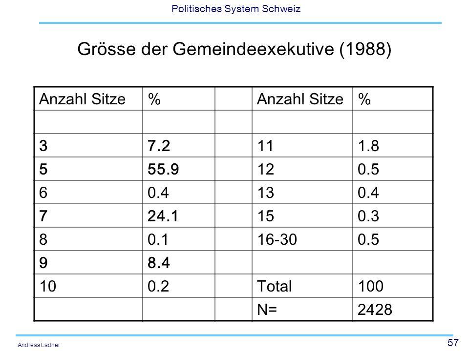 Grösse der Gemeindeexekutive (1988)