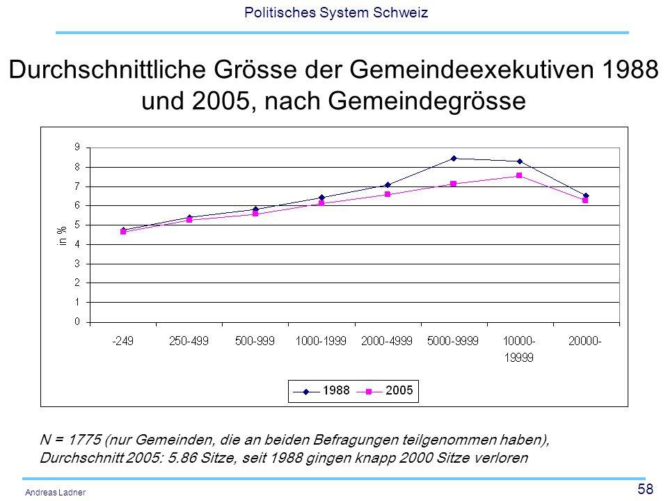 Durchschnittliche Grösse der Gemeindeexekutiven 1988 und 2005, nach Gemeindegrösse