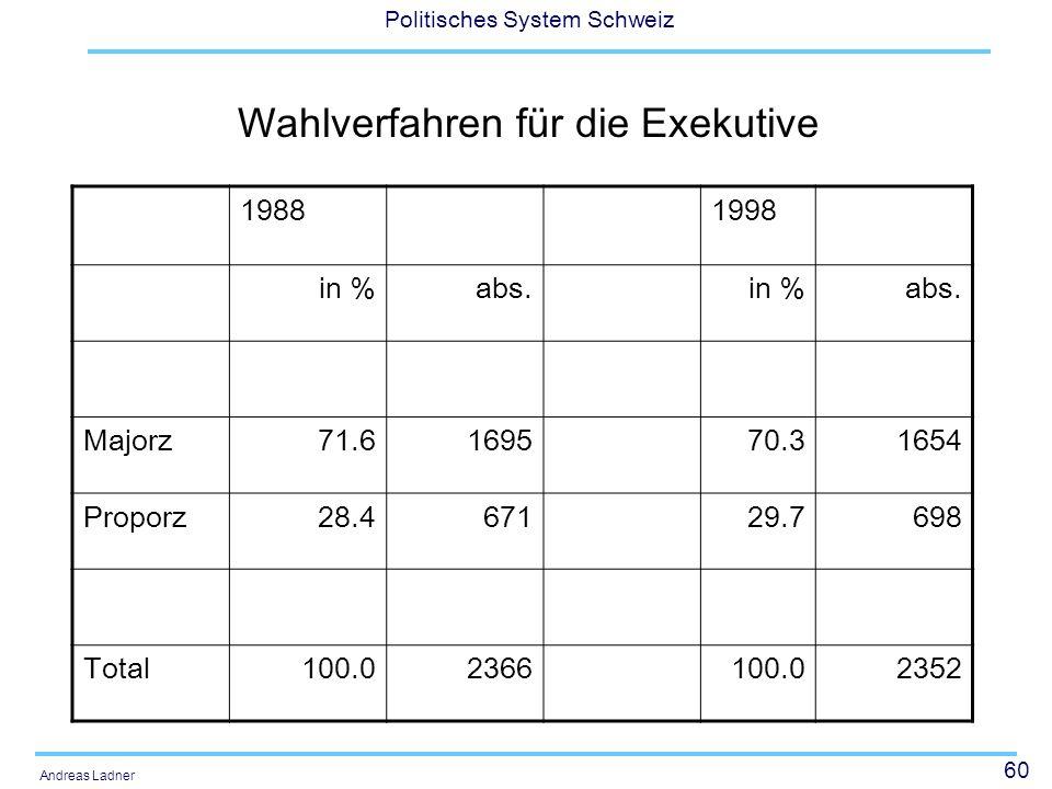 Wahlverfahren für die Exekutive