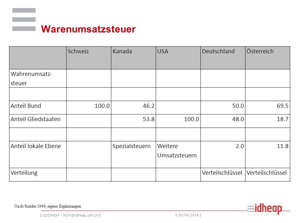Warenumsatzsteuer Schweiz Kanada USA Deutschland Österreich