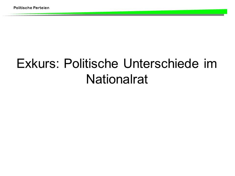 Exkurs: Politische Unterschiede im Nationalrat