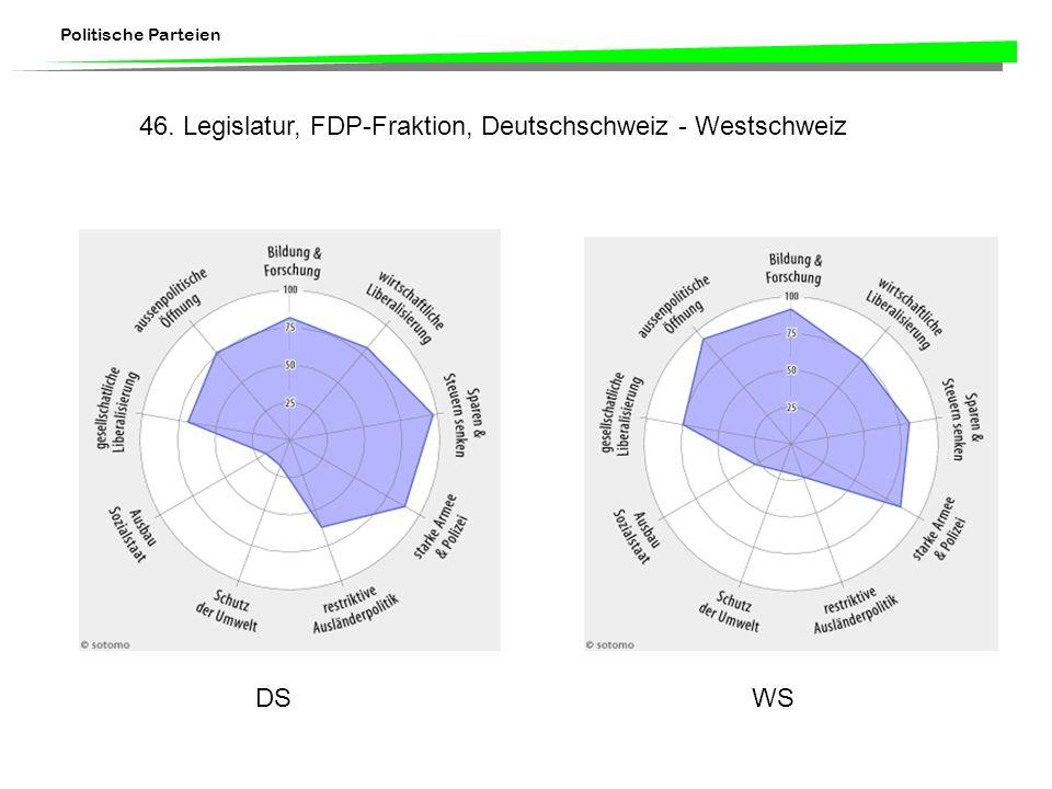 46. Legislatur, FDP-Fraktion, Deutschschweiz - Westschweiz