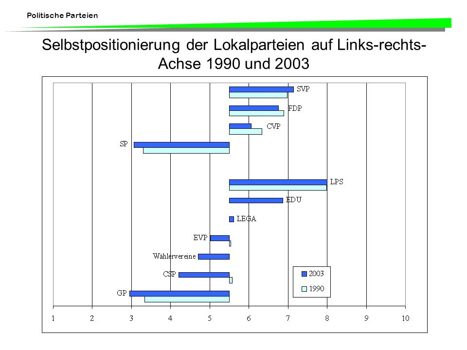Selbstpositionierung der Lokalparteien auf Links-rechts-Achse 1990 und 2003