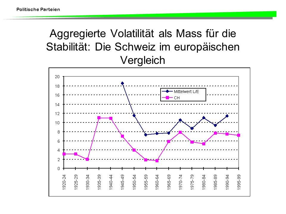 Aggregierte Volatilität als Mass für die Stabilität: Die Schweiz im europäischen Vergleich
