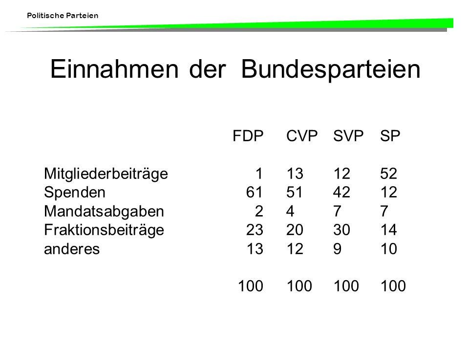 Einnahmen der Bundesparteien