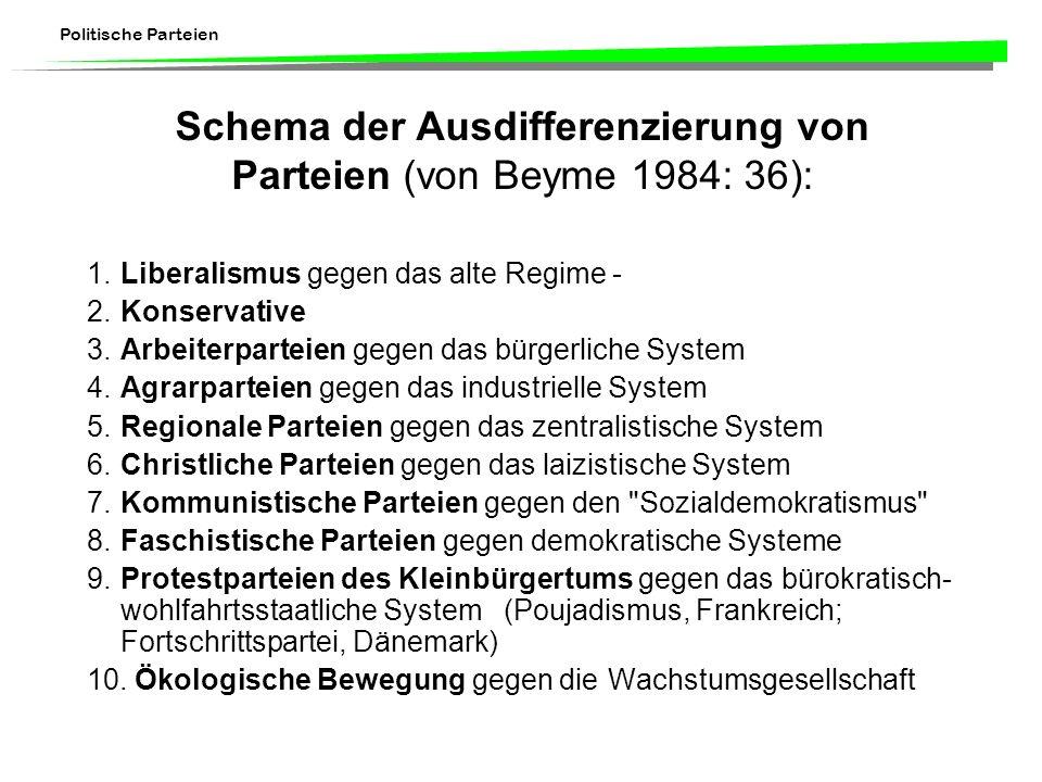 Schema der Ausdifferenzierung von Parteien (von Beyme 1984: 36):
