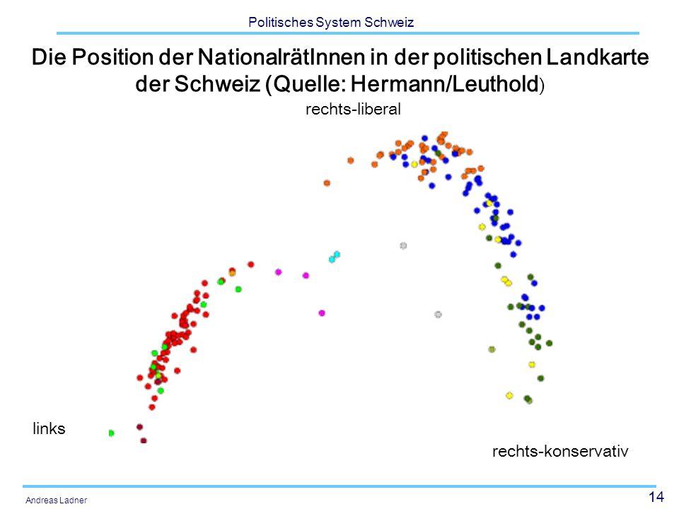 Die Position der NationalrätInnen in der politischen Landkarte der Schweiz (Quelle: Hermann/Leuthold)