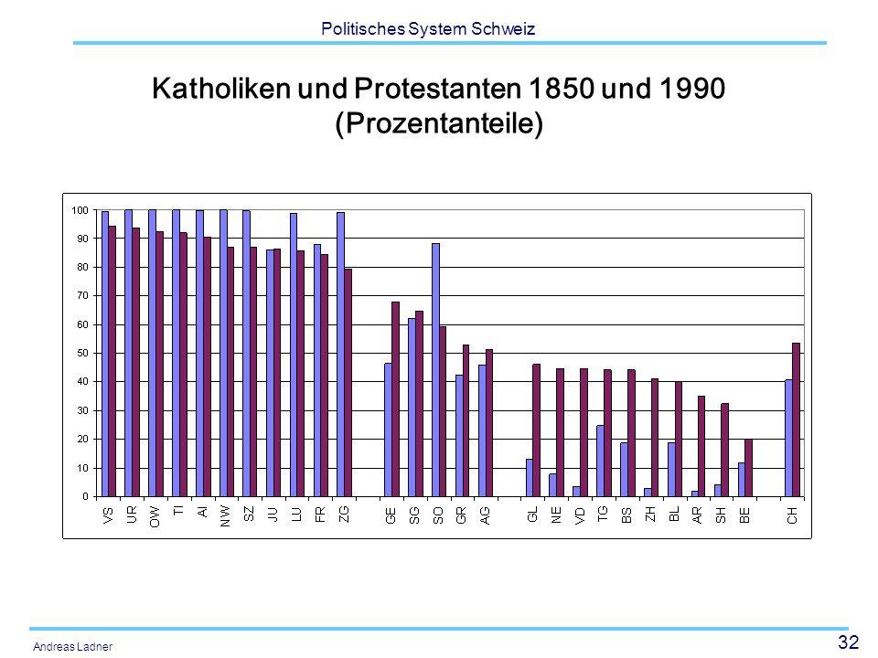 Katholiken und Protestanten 1850 und 1990 (Prozentanteile)