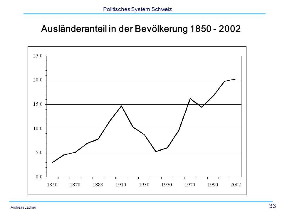 Ausländeranteil in der Bevölkerung 1850 - 2002