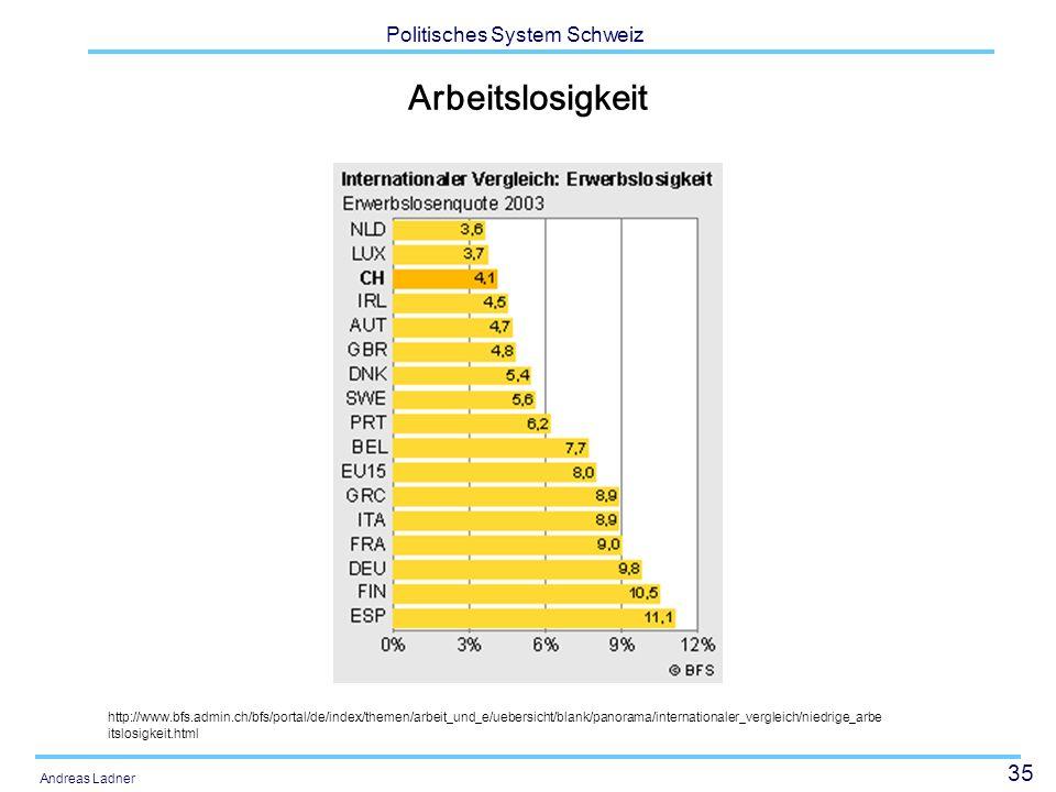 Arbeitslosigkeit Im internationalen Vergleich sehr tief: