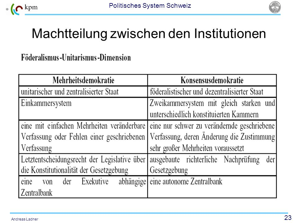 Machtteilung zwischen den Institutionen