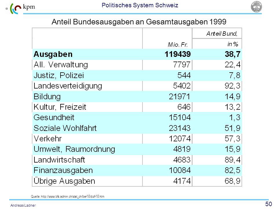 Anteil Bundesausgaben an Gesamtausgaben 1999