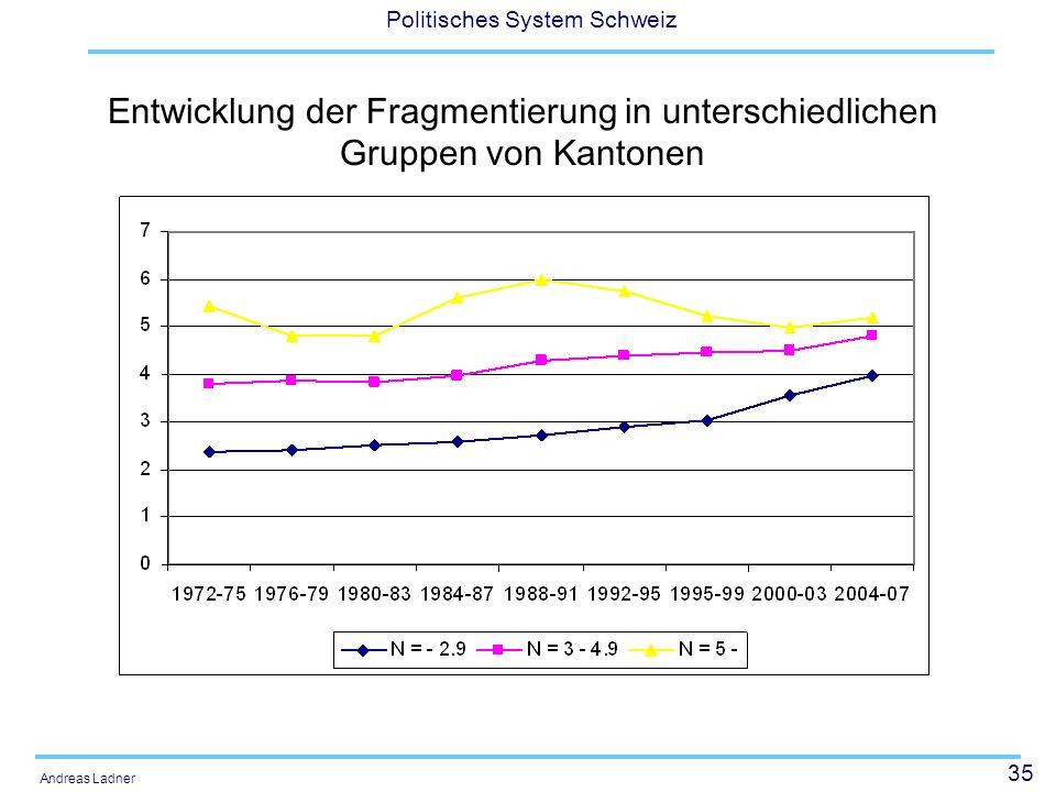 Entwicklung der Fragmentierung in unterschiedlichen Gruppen von Kantonen
