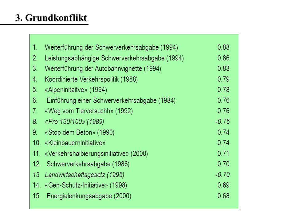 3. Grundkonflikt 1. Weiterführung der Schwerverkehrsabgabe (1994) 0.88