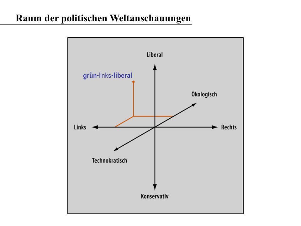Raum der politischen Weltanschauungen