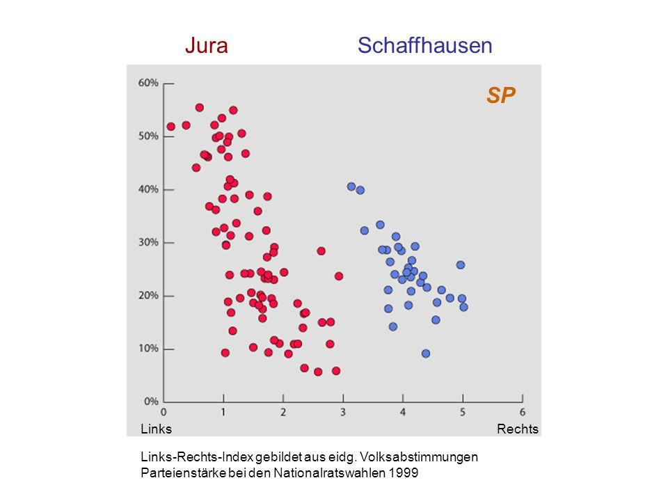 Jura Schaffhausen SP Links Rechts